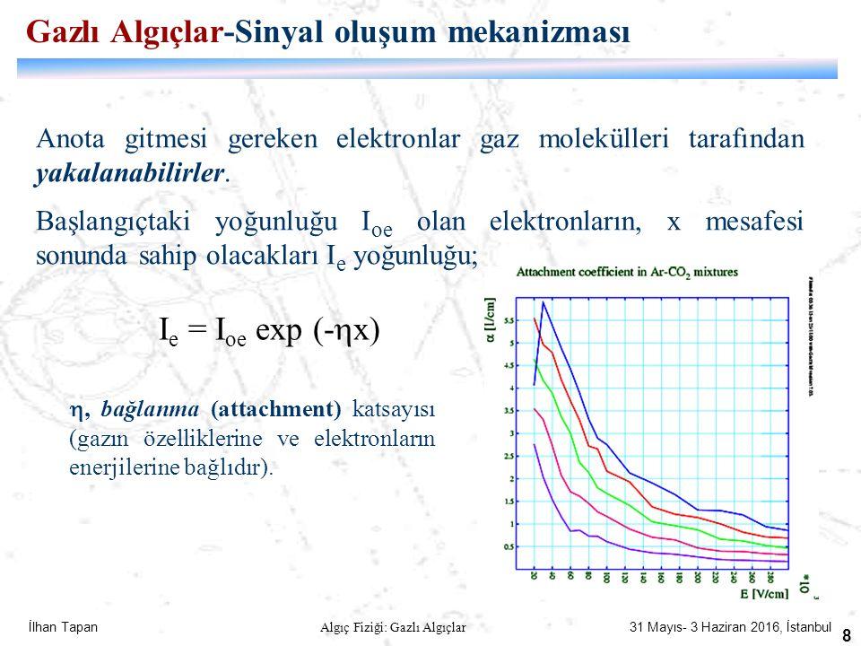 İlhan Tapan Algıç Fiziği: Gazlı Algıçlar 31 Mayıs- 3 Haziran 2016, İstanbul 8 Anota gitmesi gereken elektronlar gaz molekülleri tarafından yakalanabil