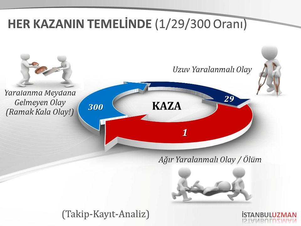 Uzuv Yaralanmalı Olay Ağır Yaralanmalı Olay / Ölüm Yaralanma Meydana Gelmeyen Olay (Ramak Kala Olay!) KAZA 300 1 29