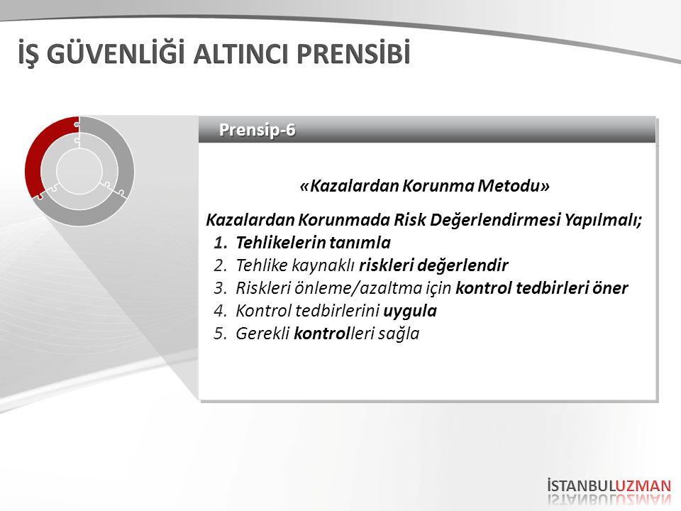 Prensip-6Prensip-6 «Kazalardan Korunma Metodu» Kazalardan Korunmada Risk Değerlendirmesi Yapılmalı; 1.Tehlikelerin tanımla 2.Tehlike kaynaklı riskleri değerlendir 3.Riskleri önleme/azaltma için kontrol tedbirleri öner 4.Kontrol tedbirlerini uygula 5.Gerekli kontrolleri sağla «Kazalardan Korunma Metodu» Kazalardan Korunmada Risk Değerlendirmesi Yapılmalı; 1.Tehlikelerin tanımla 2.Tehlike kaynaklı riskleri değerlendir 3.Riskleri önleme/azaltma için kontrol tedbirleri öner 4.Kontrol tedbirlerini uygula 5.Gerekli kontrolleri sağla