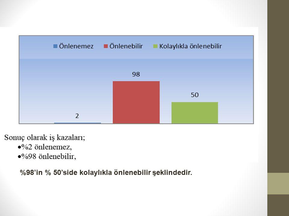 %98'in % 50'side kolaylıkla önlenebilir şeklindedir.