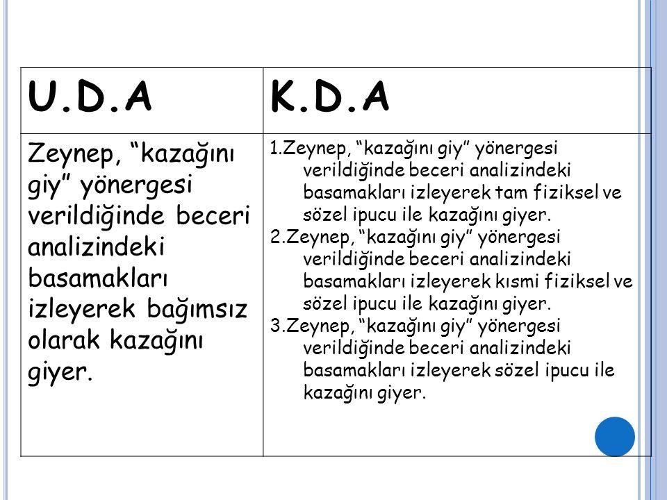 """U.D.AK.D.A Zeynep, """"kazağını giy"""" yönergesi verildiğinde beceri analizindeki basamakları izleyerek bağımsız olarak kazağını giyer. 1.Zeynep, """"kazağını"""