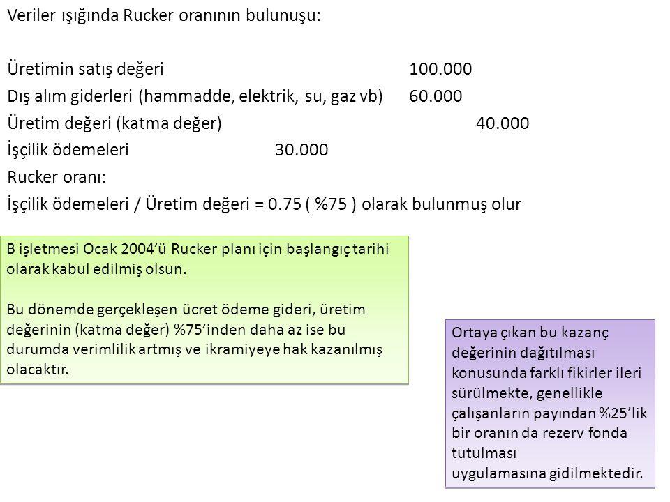 Veriler ışığında Rucker oranının bulunuşu: Üretimin satış değeri 100.000 Dış alım giderleri (hammadde, elektrik, su, gaz vb) 60.000 Üretim değeri (kat