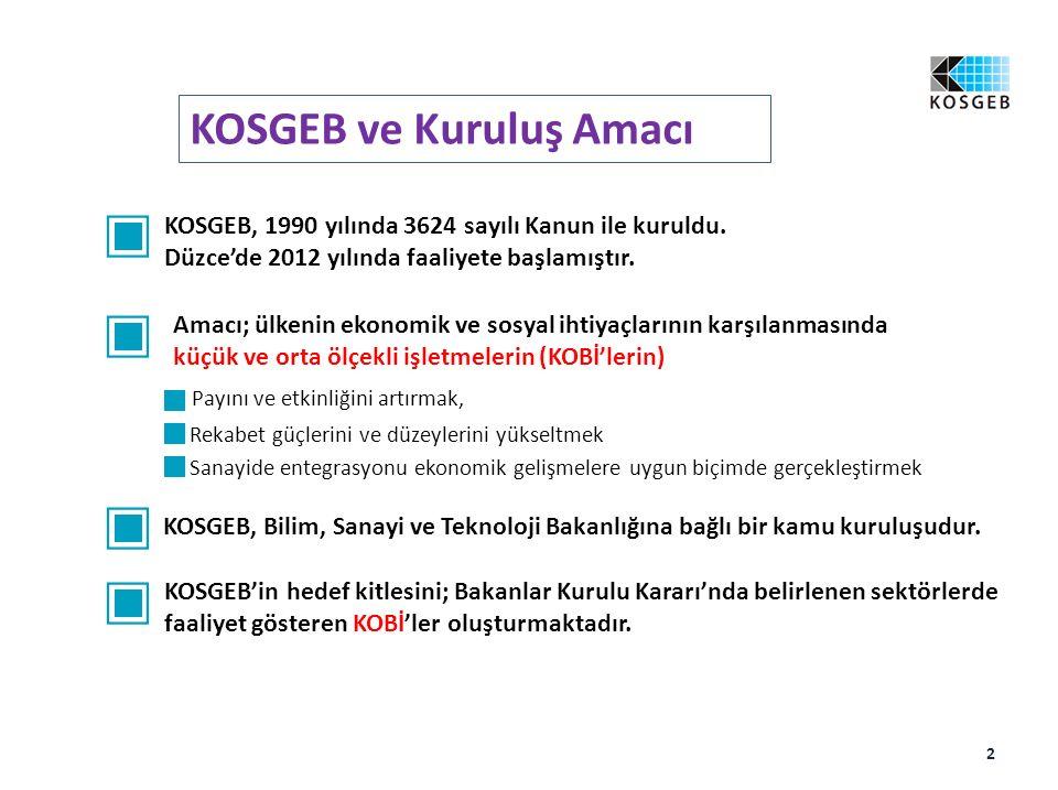 Teşekkürler duzce@kosgeb.gov.tr ASIM TÜRKMEN 23