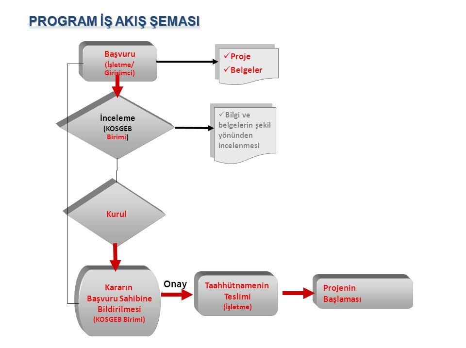 PROGRAM İŞ AKIŞ ŞEMASI Başvuru (İşletme/ Girişimci) İnceleme (KOSGEB Birimi) Kurul Kararın Başvuru Sahibine Bildirilmesi (KOSGEB Birimi) Taahhütnamenin Teslimi (İşletme) Bilgi ve belgelerin şekil yönünden incelenmesi Onay Proje Belgeler Proje Belgeler Projenin Başlaması