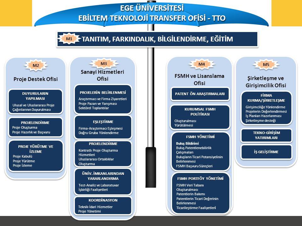 Şirketleşme ve Girişimcilik Ofisi FİRMA KURMA/ŞİRKETLEŞME Girişimciliğe Yönlendirme Projelerin Değerlendirmesi İş Planları Hazırlanması Şirketleşme desteği FİRMA KURMA/ŞİRKETLEŞME Girişimciliğe Yönlendirme Projelerin Değerlendirmesi İş Planları Hazırlanması Şirketleşme desteği M5 TEKNO-GİRİŞİM YATIRIMLARI İŞ GELİŞTİRME FSMH ve Lisanslama Ofisi PATENT ÖN ARAŞTIRMALARI KURUMSAL FSMH POLİTİKASI Oluşturulması Yürütülmesi KURUMSAL FSMH POLİTİKASI Oluşturulması Yürütülmesi FSMH YÖNETİMİ Buluş Bildirimi Buluş Patentlenebilirlik Çalışmaları Buluşların Ticari Potansiyelinin Belirlenmesi FSMH Başvuru Süreçleri FSMH YÖNETİMİ Buluş Bildirimi Buluş Patentlenebilirlik Çalışmaları Buluşların Ticari Potansiyelinin Belirlenmesi FSMH Başvuru Süreçleri FSMH PORTFÖY YÖNETİMİ FSMH Veri Tabanı Oluşturulması Patentlerin Bakımı Patentlerin Ticari Değerinin Belirlenmesi Ticarileştirme Faaliyetleri FSMH PORTFÖY YÖNETİMİ FSMH Veri Tabanı Oluşturulması Patentlerin Bakımı Patentlerin Ticari Değerinin Belirlenmesi Ticarileştirme Faaliyetleri M4 Proje Destek Ofisi DUYURULARIN YAPILMASI Ulusal ve Uluslararası Proje Çağırılarının Duyurulması DUYURULARIN YAPILMASI Ulusal ve Uluslararası Proje Çağırılarının Duyurulması PROJELENDİRME Proje Oluşturma Proje Hazırlık ve BaşvuruPROJELENDİRME Proje Oluşturma Proje Hazırlık ve Başvuru PROJE YÜRÜTME VE İZLEME Proje Kabulü Proje Yürütme Proje İzleme PROJE YÜRÜTME VE İZLEME Proje Kabulü Proje Yürütme Proje İzleme M2 Sanayi Hizmetleri Ofisi PROJELERİN BELİRLENMESİ Araştırmacı ve Firma Ziyaretleri Proje Pazarı ve Yarışması Sektörel Toplantılar PROJELERİN BELİRLENMESİ Araştırmacı ve Firma Ziyaretleri Proje Pazarı ve Yarışması Sektörel Toplantılar EŞLEŞTİRME Firma-Araştırmacı Eşleşmesi Doğru Gruba YönlendirmeEŞLEŞTİRME Firma-Araştırmacı Eşleşmesi Doğru Gruba Yönlendirme PROJELENDİRME Kontratlı Proje Oluşturma Hizmetleri Uluslararası Ortaklıklar OluşturmaPROJELENDİRME Kontratlı Proje Oluşturma Hizmetleri Uluslararası Ortaklıklar Oluşturma ÜNİV.