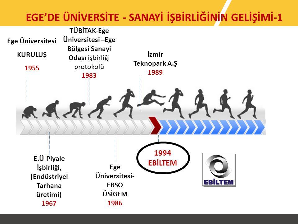 Ege Üniversitesi KURULUŞ 1955 E.Ü-Piyale İşbirliği, (Endüstriyel Tarhana üretimi) 1967 TÜBİTAK-Ege Üniversitesi –Ege Bölgesi Sanayi Odası işbirliği protokolü 1983 İzmir Teknopark A.Ş 1989 Ege Üniversitesi- EBSO ÜSİGEM 1986 EGE'DE ÜNİVERSİTE - SANAYİ İŞBİRLİĞİNİN GELİŞİMİ-1 1994 EBİLTEM