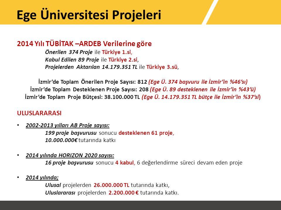 2014 Yılı TÜBİTAK –ARDEB Verilerine göre Önerilen 374 Proje ile Türkiye 1.si, Kabul Edilen 89 Proje ile Türkiye 2.si, Projelerden Aktarılan 14.179.351 TL ile Türkiye 3.sü, İzmir'de Toplam Önerilen Proje Sayısı: 812 (Ege Ü.