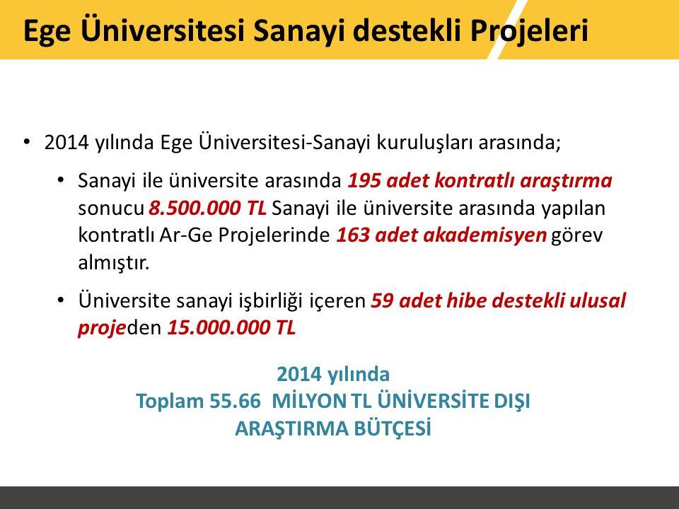 Ege Üniversitesi Sanayi destekli Projeleri 2014 yılında Ege Üniversitesi-Sanayi kuruluşları arasında; Sanayi ile üniversite arasında 195 adet kontratlı araştırma sonucu 8.500.000 TL Sanayi ile üniversite arasında yapılan kontratlı Ar-Ge Projelerinde 163 adet akademisyen görev almıştır.