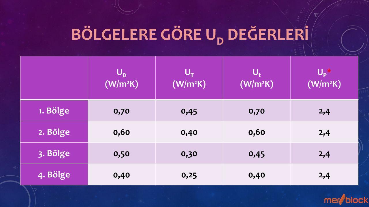 U D (W/m²K) U T (W/m²K) U t (W/m²K) U P * (W/m²K) 1.