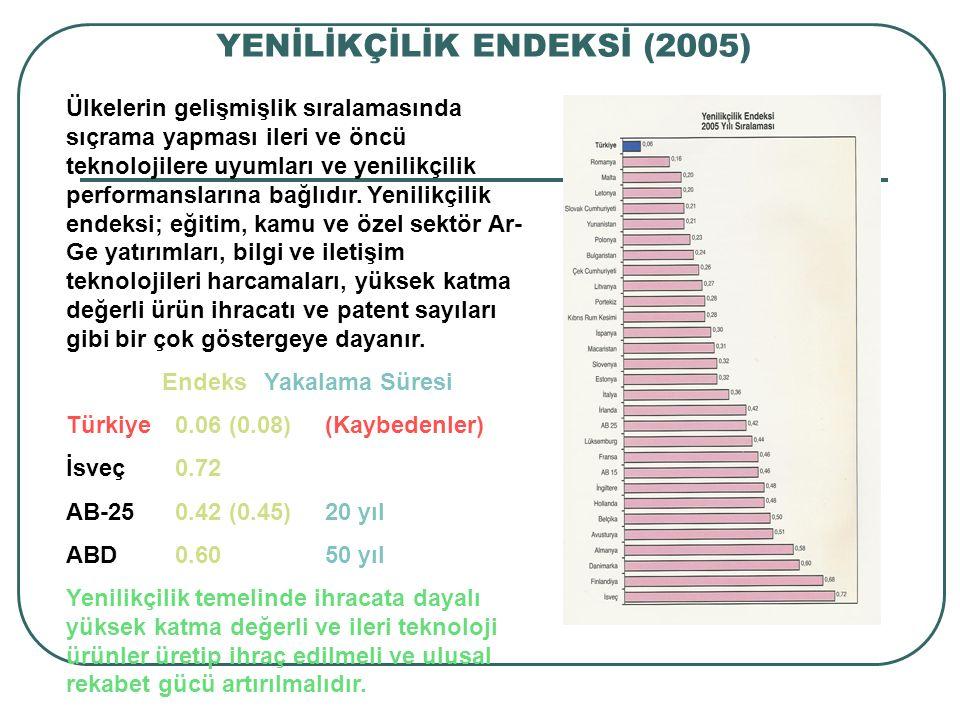 YENİLİKÇİLİK ENDEKSİ (2005) Ülkelerin gelişmişlik sıralamasında sıçrama yapması ileri ve öncü teknolojilere uyumları ve yenilikçilik performanslarına
