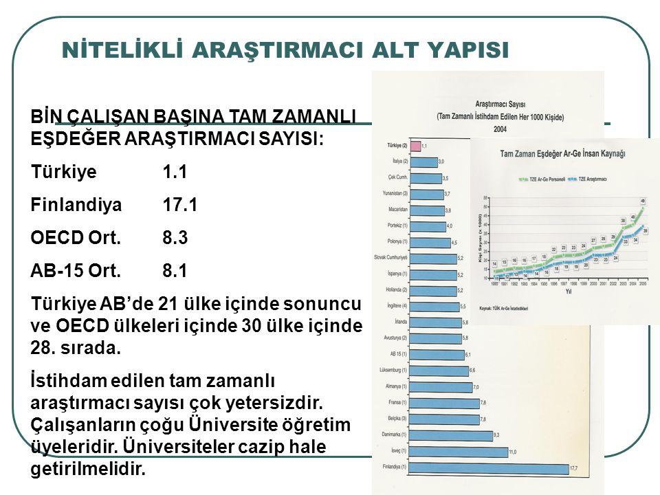 NİTELİKLİ ARAŞTIRMACI ALT YAPISI BİN ÇALIŞAN BAŞINA TAM ZAMANLI EŞDEĞER ARAŞTIRMACI SAYISI: Türkiye1.1 Finlandiya17.1 OECD Ort.8.3 AB-15 Ort.8.1 Türki
