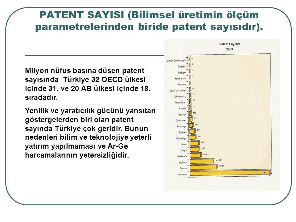 PATENT SAYISI (Bilimsel üretimin ölçüm parametrelerinden biride patent sayısıdır). Milyon nüfus başına düşen patent sayısında Türkiye 32 OECD ülkesi i