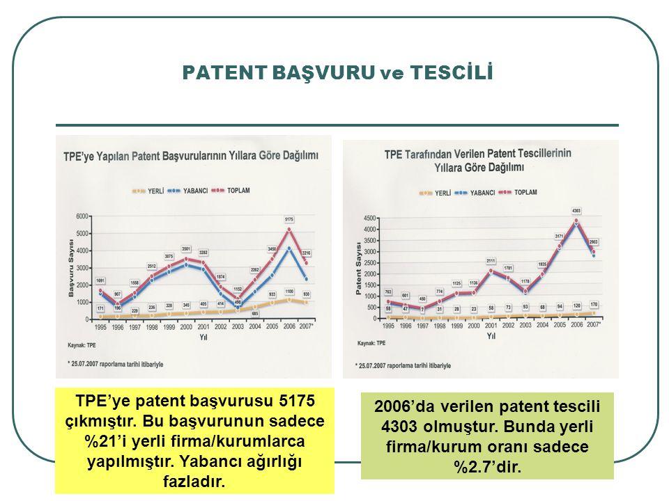 PATENT BAŞVURU ve TESCİLİ TPE'ye patent başvurusu 5175 çıkmıştır. Bu başvurunun sadece %21'i yerli firma/kurumlarca yapılmıştır. Yabancı ağırlığı fazl