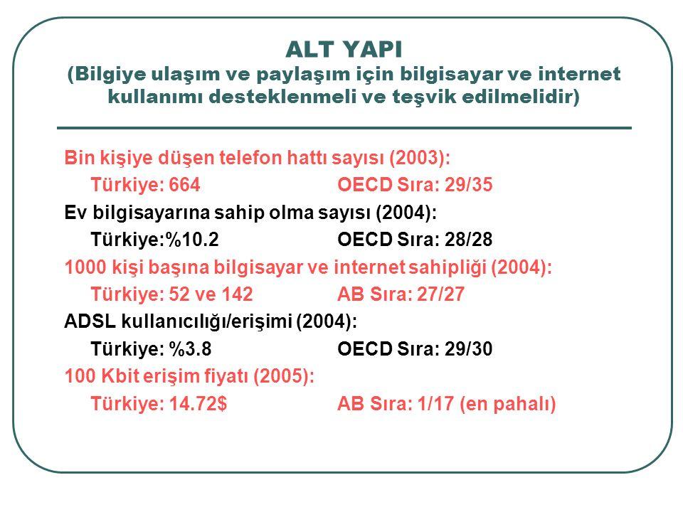 ALT YAPI (Bilgiye ulaşım ve paylaşım için bilgisayar ve internet kullanımı desteklenmeli ve teşvik edilmelidir) Bin kişiye düşen telefon hattı sayısı (2003): Türkiye: 664OECD Sıra: 29/35 Ev bilgisayarına sahip olma sayısı (2004): Türkiye:%10.2 OECD Sıra: 28/28 1000 kişi başına bilgisayar ve internet sahipliği (2004): Türkiye: 52 ve 142AB Sıra: 27/27 ADSL kullanıcılığı/erişimi (2004): Türkiye: %3.8OECD Sıra: 29/30 100 Kbit erişim fiyatı (2005): Türkiye: 14.72$AB Sıra: 1/17 (en pahalı)