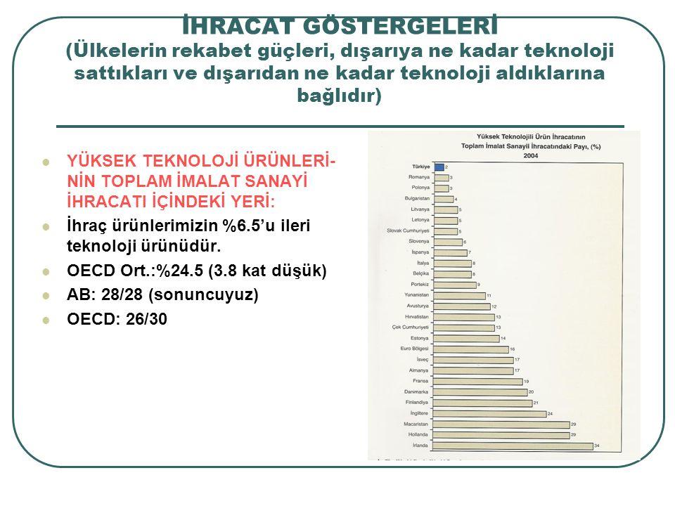 İHRACAT GÖSTERGELERİ (Ülkelerin rekabet güçleri, dışarıya ne kadar teknoloji sattıkları ve dışarıdan ne kadar teknoloji aldıklarına bağlıdır) YÜKSEK T