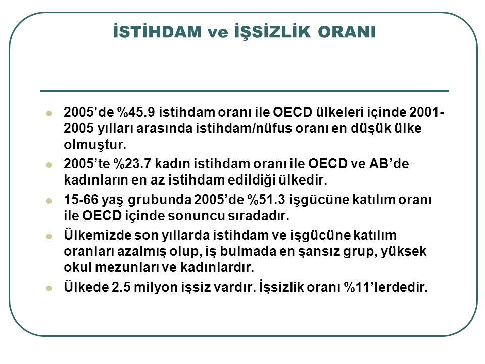 İSTİHDAM ve İŞSİZLİK ORANI 2005'de %45.9 istihdam oranı ile OECD ülkeleri içinde 2001- 2005 yılları arasında istihdam/nüfus oranı en düşük ülke olmuşt