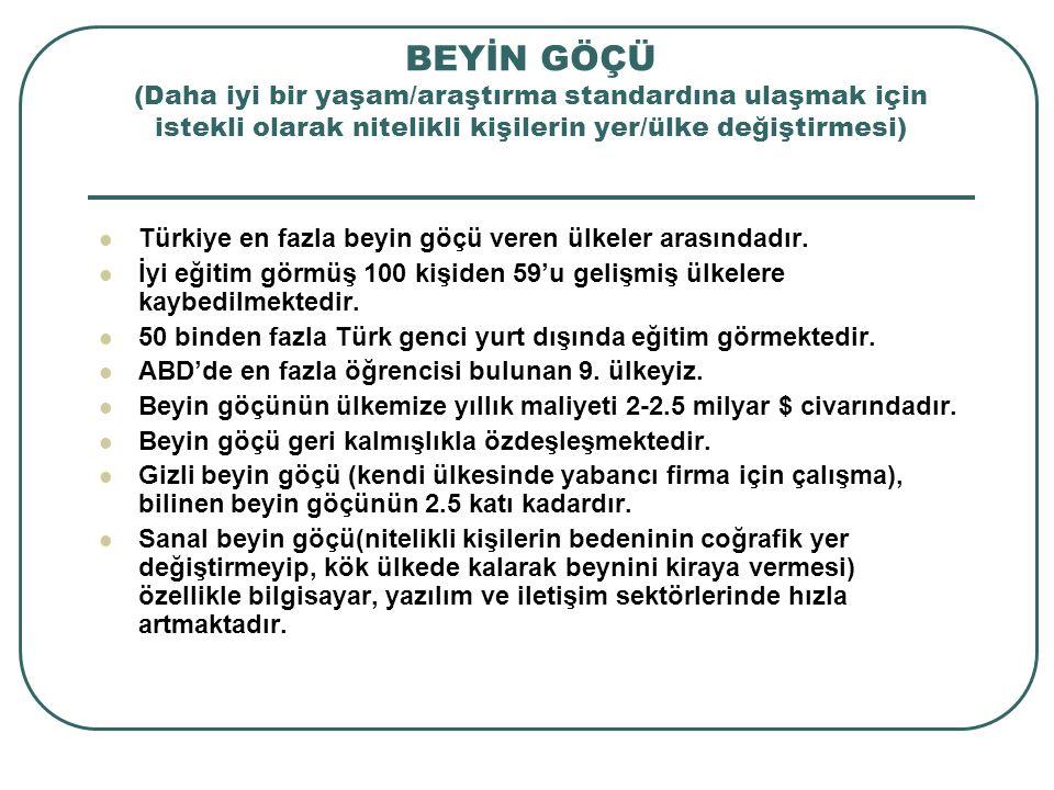 BEYİN GÖÇÜ (Daha iyi bir yaşam/araştırma standardına ulaşmak için istekli olarak nitelikli kişilerin yer/ülke değiştirmesi) Türkiye en fazla beyin göçü veren ülkeler arasındadır.