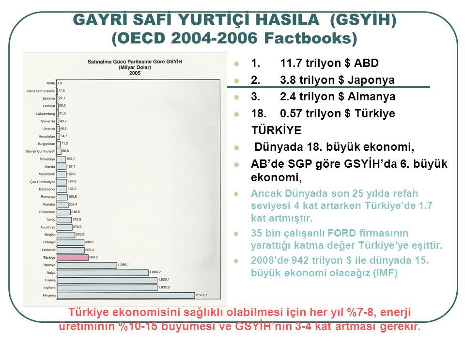 GAYRİ SAFİ YURTİÇİ HASILA (GSYİH) (OECD 2004-2006 Factbooks) 1.11.7 trilyon $ ABD 2.3.8 trilyon $ Japonya 3.2.4 trilyon $ Almanya 18.0.57 trilyon $ Türkiye TÜRKİYE Dünyada 18.