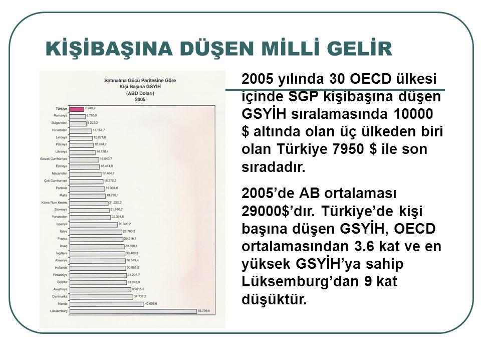 KİŞİBAŞINA DÜŞEN MİLLİ GELİR 2005 yılında 30 OECD ülkesi içinde SGP kişibaşına düşen GSYİH sıralamasında 10000 $ altında olan üç ülkeden biri olan Tür