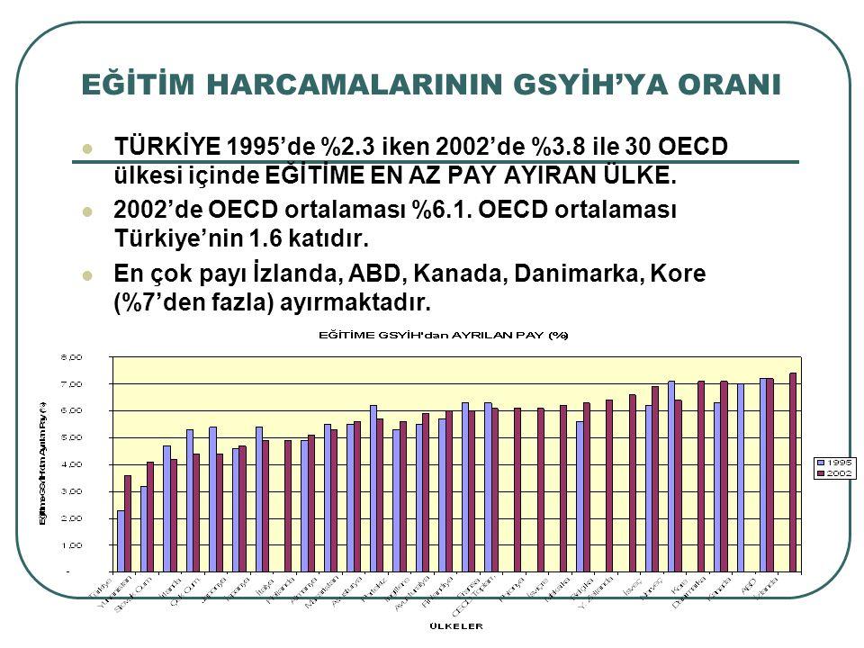 EĞİTİM HARCAMALARININ GSYİH'YA ORANI TÜRKİYE 1995'de %2.3 iken 2002'de %3.8 ile 30 OECD ülkesi içinde EĞİTİME EN AZ PAY AYIRAN ÜLKE. 2002'de OECD orta