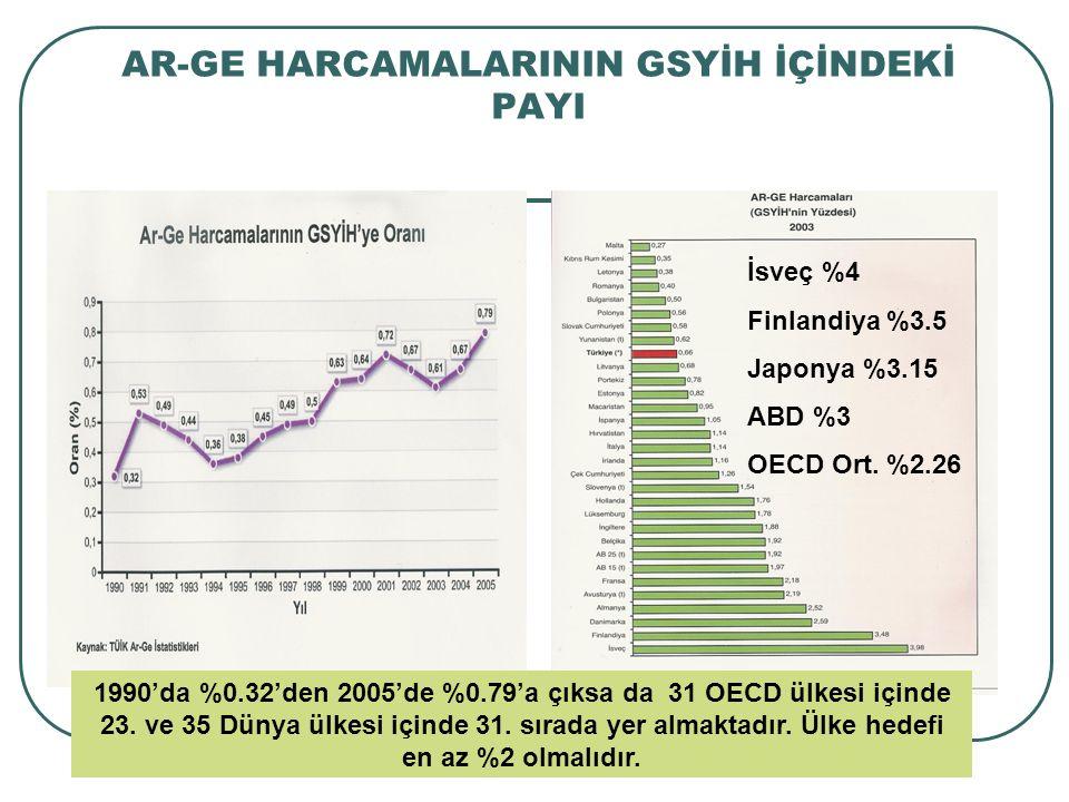 AR-GE HARCAMALARININ GSYİH İÇİNDEKİ PAYI 1990'da %0.32'den 2005'de %0.79'a çıksa da 31 OECD ülkesi içinde 23.