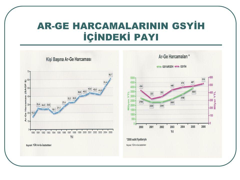 AR-GE HARCAMALARI ve ORANLARI (1990-2005) Sektörel bazda Ar-Ge harcamalarını en fazla%55-71 oranında Yüksek Öğretim Sektörü, %20-38 oranında Özel sektör ve %7-12 oranında Kamu Sektörü yapmaktadır