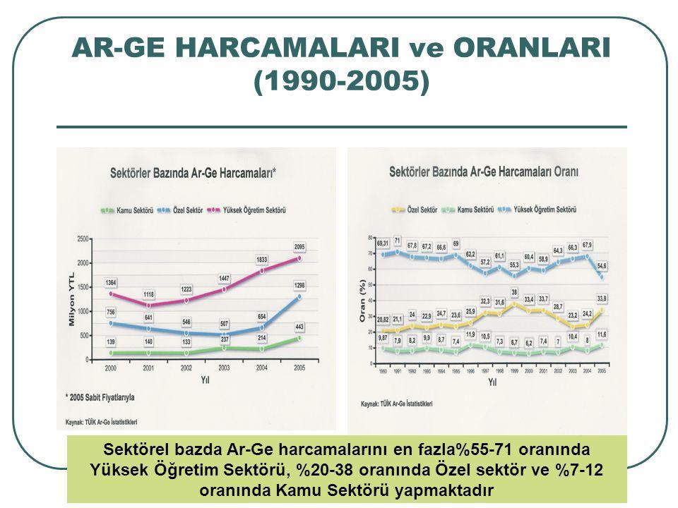 AR-GE HARCAMALARI ve ORANLARI (1990-2005) Sektörel bazda Ar-Ge harcamalarını en fazla%55-71 oranında Yüksek Öğretim Sektörü, %20-38 oranında Özel sekt