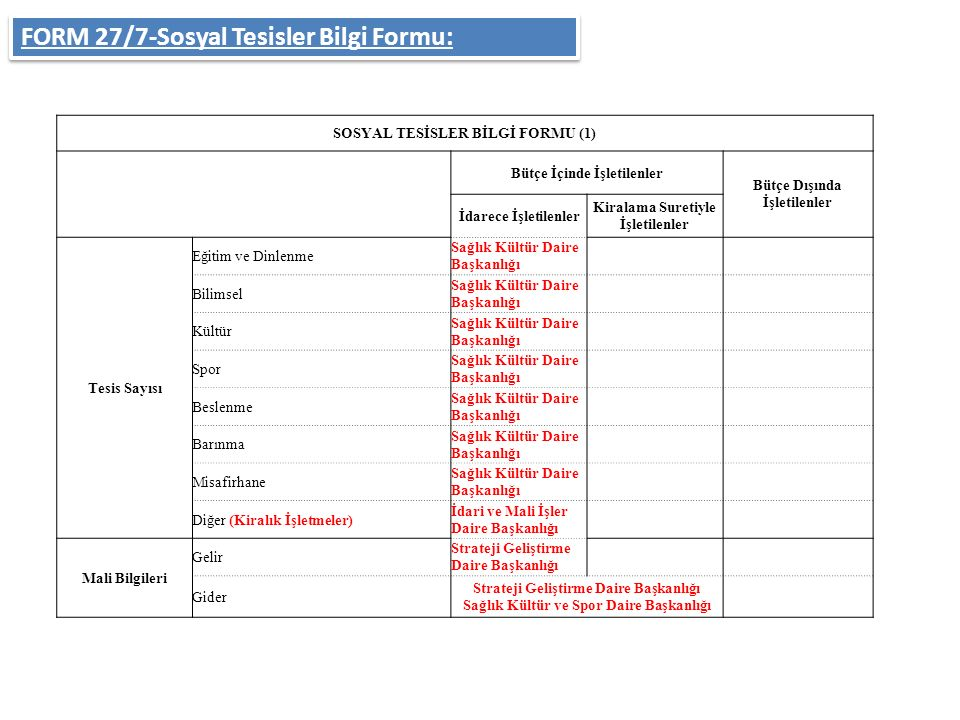FORM 27/7-Sosyal Tesisler Bilgi Formu: SOSYAL TESİSLER BİLGİ FORMU (1) Bütçe İçinde İşletilenler Bütçe Dışında İşletilenler İdarece İşletilenler Kiral