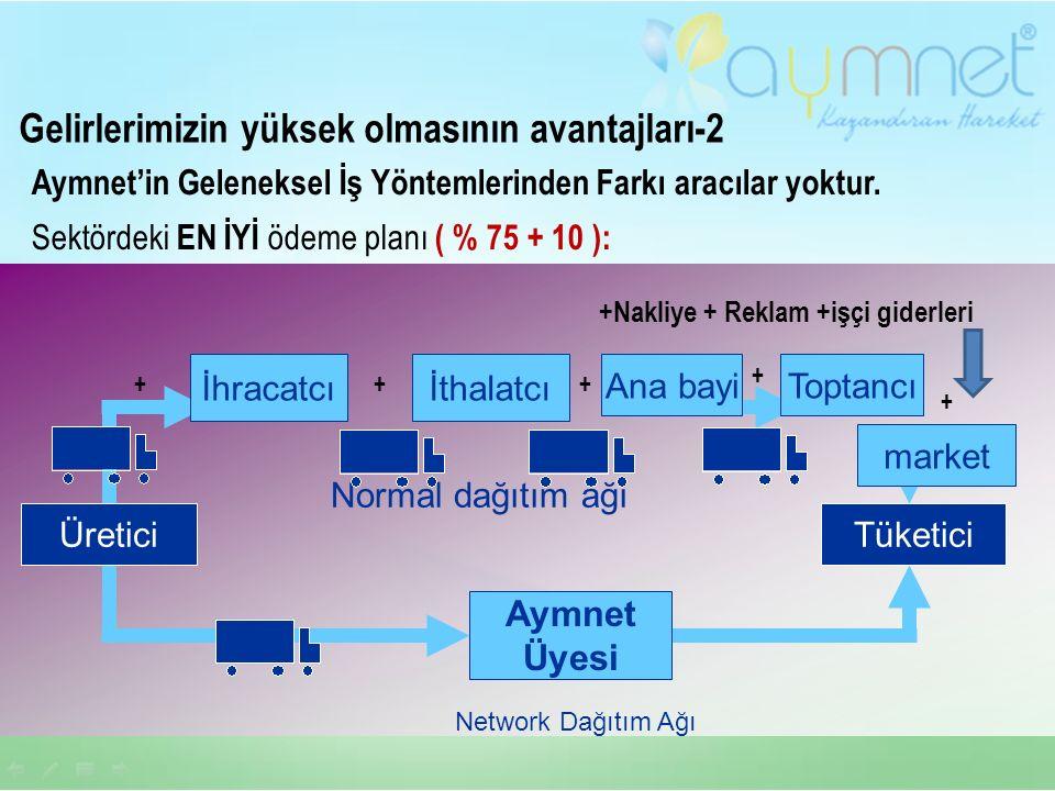 market Aymnet Üyesi Ana bayi İhracatcı ÜreticiTüketici Normal dağıtım ağı Network Dağıtım Ağı Aymnet'in Geleneksel İş Yöntemlerinden Farkı aracılar yoktur.