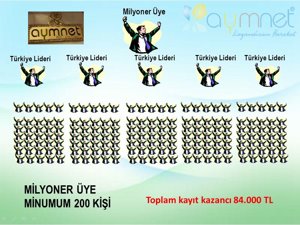 MİLYONER ÜYE MİNUMUM 200 KİŞİ Milyoner Üye Türkiye Lideri Toplam kayıt kazancı 84.000 TL