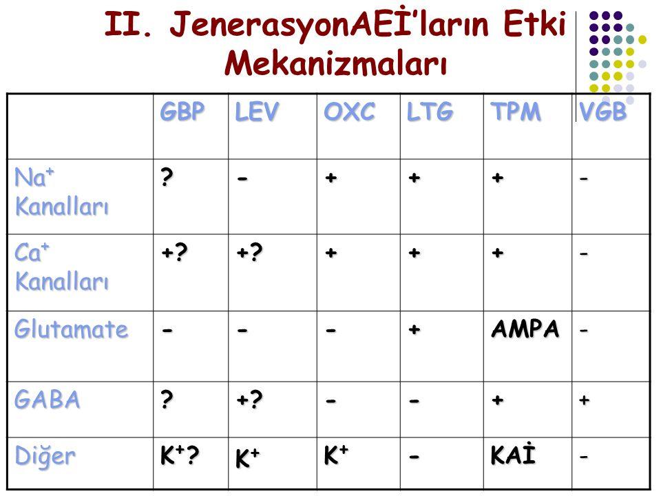 GBPLEVOXCLTGTPMVGB Na + Kanalları ?-+++- Ca + Kanalları +?+?+++- Glutamate ---+AMPA- GABA?+?--++ Diğer K+?K+?K+?K+? K+K+K+K+ K+K+K+K+-KAİ- II. Jeneras