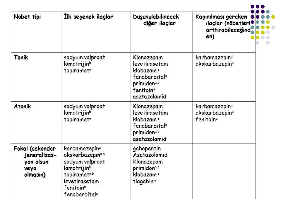 Nöbet tipi İlk seçenek ilaçlar Düşünülebilinecek diğer ilaçlar Kaçınılması gereken ilaçlar (nöbetleri arttırabileceğind en) Tonik sodyum valproat lamo