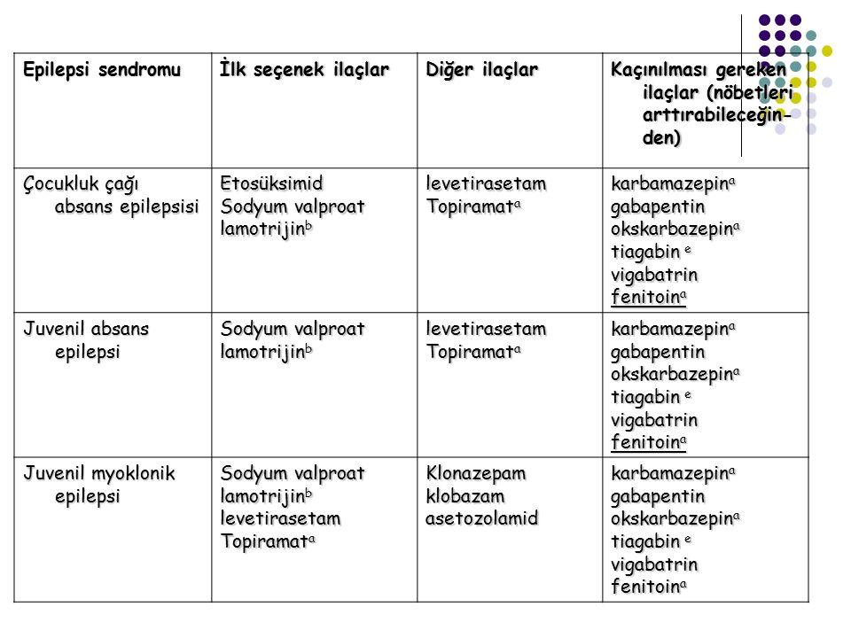 Epilepsi sendromu İlk seçenek ilaçlar Diğer ilaçlar Kaçınılması gereken ilaçlar (nöbetleri arttırabileceğin- den) Çocukluk çağı absans epilepsisi Etos