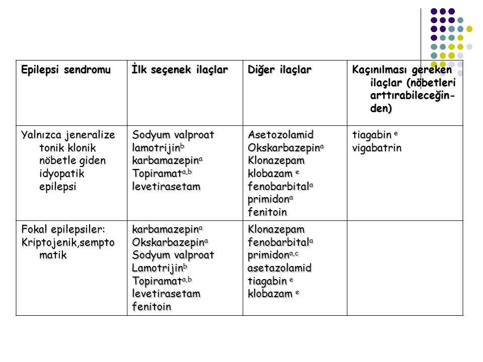 Epilepsi sendromu İlk seçenek ilaçlar Diğer ilaçlar Kaçınılması gereken ilaçlar (nöbetleri arttırabileceğin- den) Yalnızca jeneralize tonik klonik nöb