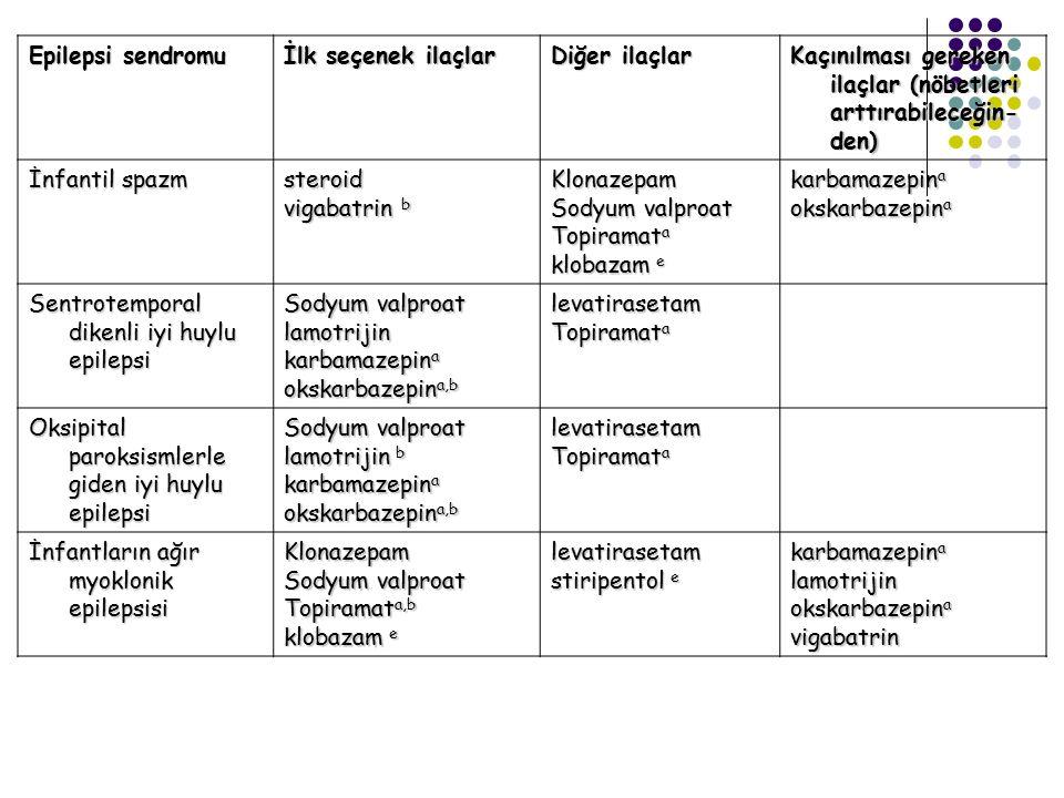 Epilepsi sendromu İlk seçenek ilaçlar Diğer ilaçlar Kaçınılması gereken ilaçlar (nöbetleri arttırabileceğin- den) İnfantil spazm steroid vigabatrin b