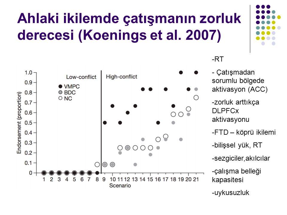 Ahlaki ikilemde çatışmanın zorluk derecesi (Koenings et al. 2007) -RT - Çatışmadan sorumlu bölgede aktivasyon (ACC) -zorluk arttıkça DLPFCx aktivasyon