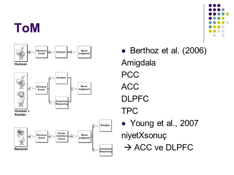 ToM Berthoz et al. (2006) Amigdala PCC ACC DLPFC TPC Young et al., 2007 niyetXsonuç  ACC ve DLPFC