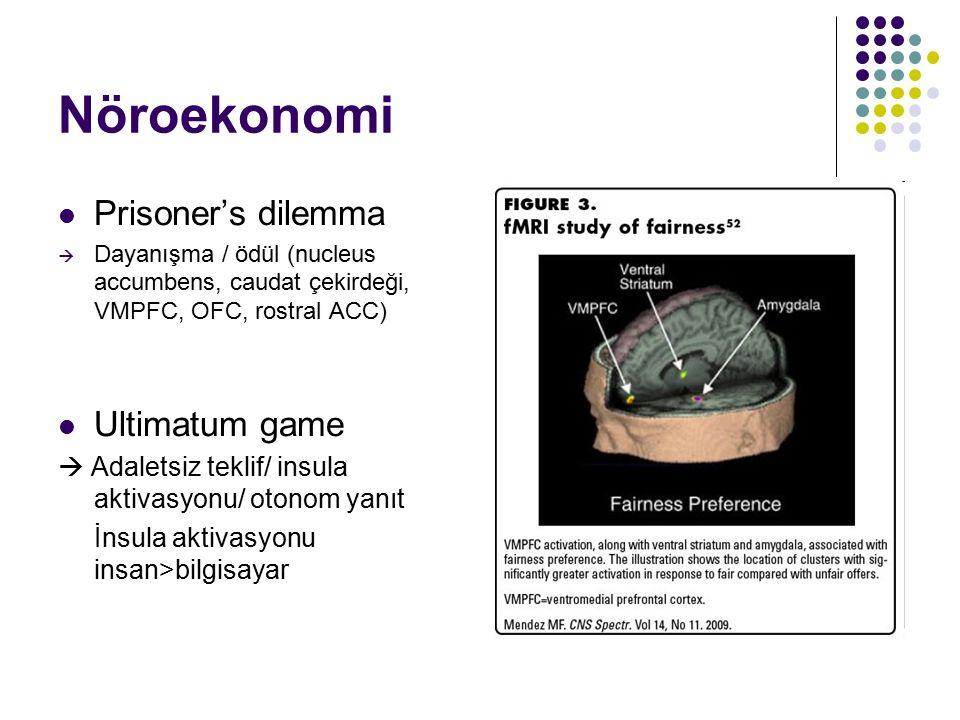 Nöroekonomi Prisoner's dilemma  Dayanışma / ödül (nucleus accumbens, caudat çekirdeği, VMPFC, OFC, rostral ACC) Ultimatum game  Adaletsiz teklif/ in