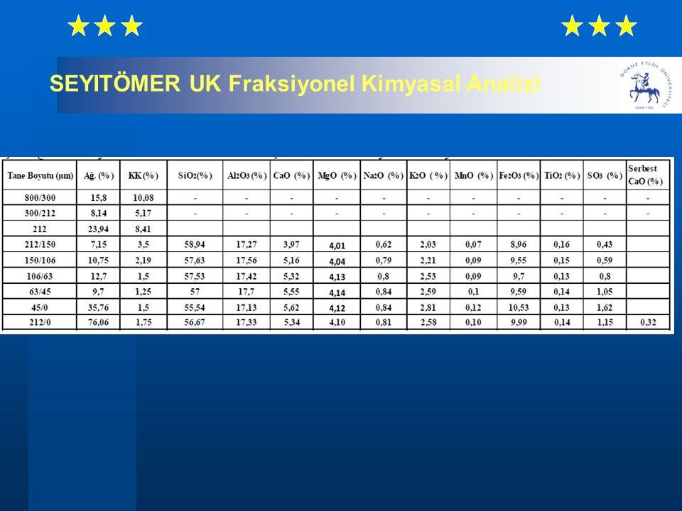 SEYITÖMER UK Fraksiyonel Kimyasal Analizi
