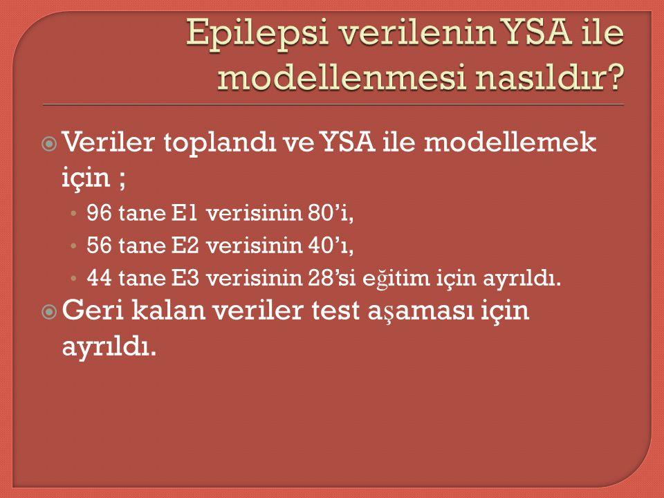  Veriler toplandı ve YSA ile modellemek için ; 96 tane E1 verisinin 80'i, 56 tane E2 verisinin 40'ı, 44 tane E3 verisinin 28'si e ğ itim için ayrıldı.