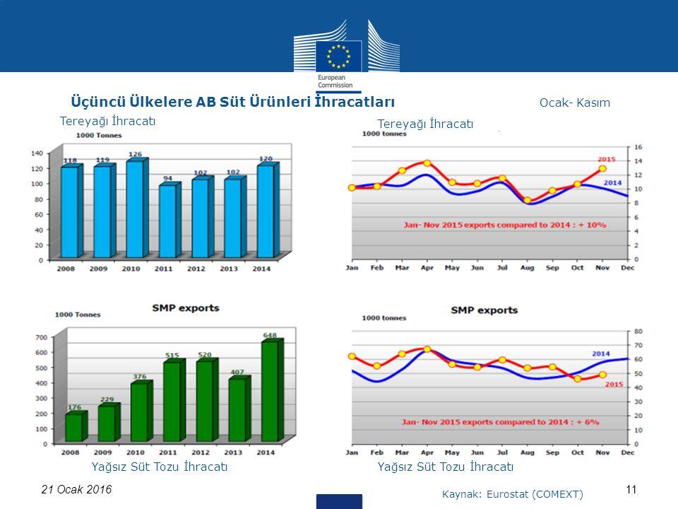 1121 Ocak 2016 Üçüncü Ülkelere AB Süt Ürünleri İhracatları Tereyağı İhracatı Ocak- Kasım Yağsız Süt Tozu İhracatı Kaynak: Eurostat (COMEXT) Tereyağı İ