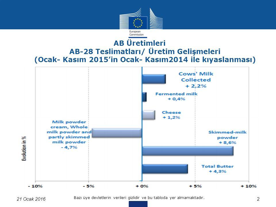 AB Üretimleri AB-28 Teslimatları/ Üretim Gelişmeleri (Ocak- Kasım 2015'in Ocak- Kasım2014 ile kıyaslanması) 21 Ocak 20162 Bazı üye devletlerin verileri gizlidir ve bu tabloda yer almamaktadır.