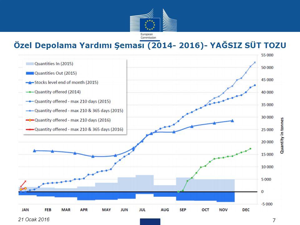 21 Ocak 2016 7 Özel Depolama Yardımı Şeması (2014- 2016)- YAĞSIZ SÜT TOZU