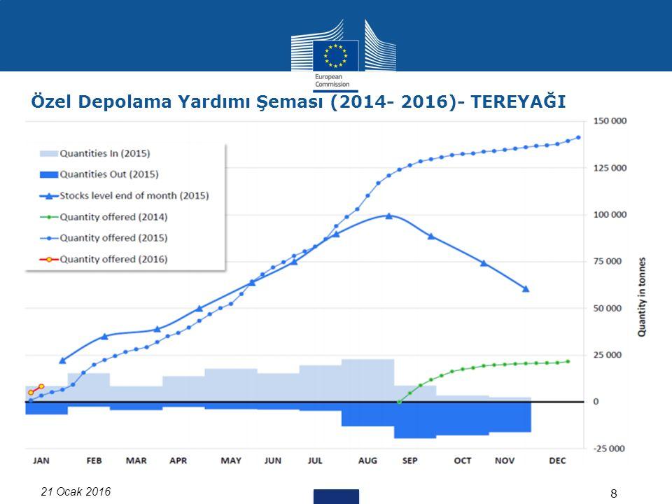 21 Ocak 2016 8 Özel Depolama Yardımı Şeması (2014- 2016)- TEREYAĞI
