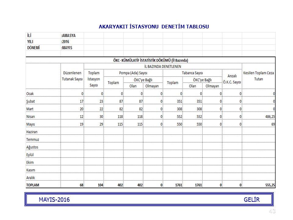 43 AKARYAKIT İSTASYONU DENETİM TABLOSU MAYIS-2016 GELİR
