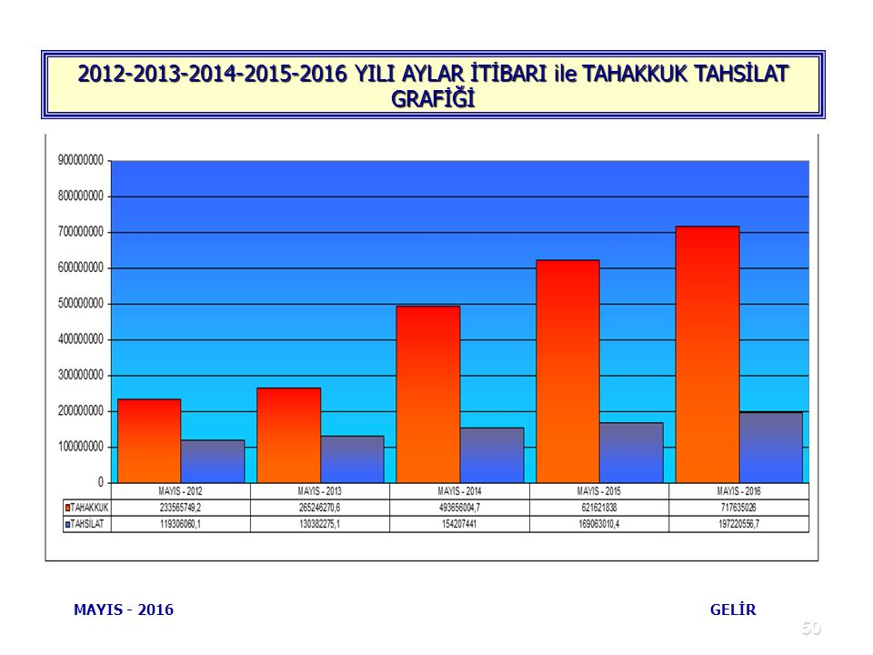 50 2012-2013-2014-2015-2016 YILI AYLAR İTİBARI ile TAHAKKUK TAHSİLAT GRAFİĞİ MAYIS - 2016 GELİR