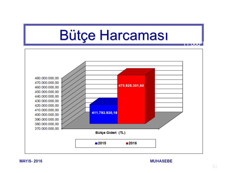 61 Bütçe Harcaması (1.000 TL) MAYIS- 2016 MUHASEBE
