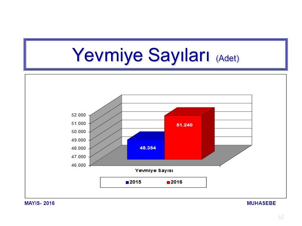 65 Yevmiye Sayıları (Adet) MAYIS- 2016 MUHASEBE