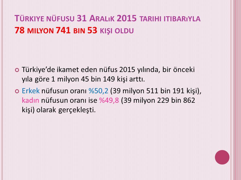 T ÜRKIYE NÜFUSU 31 A RALıK 2015 TARIHI ITIBARıYLA 78 MILYON 741 BIN 53 KIŞI OLDU Türkiye'de ikamet eden nüfus 2015 yılında, bir önceki yıla göre 1 milyon 45 bin 149 kişi arttı.