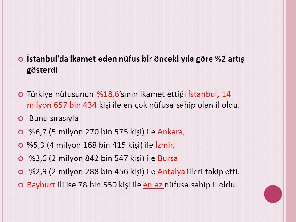 İstanbul'da ikamet eden nüfus bir önceki yıla göre %2 artış gösterdi Türkiye nüfusunun %18,6'sının ikamet ettiği İstanbul, 14 milyon 657 bin 434 kişi ile en çok nüfusa sahip olan il oldu.